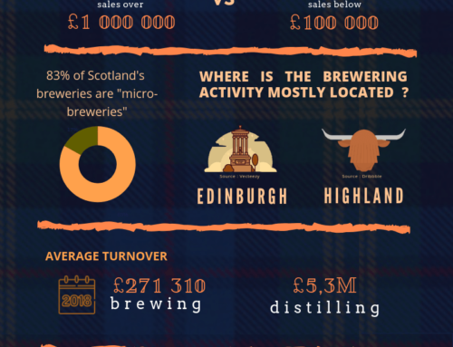 Beer and Gin Production in Scotland