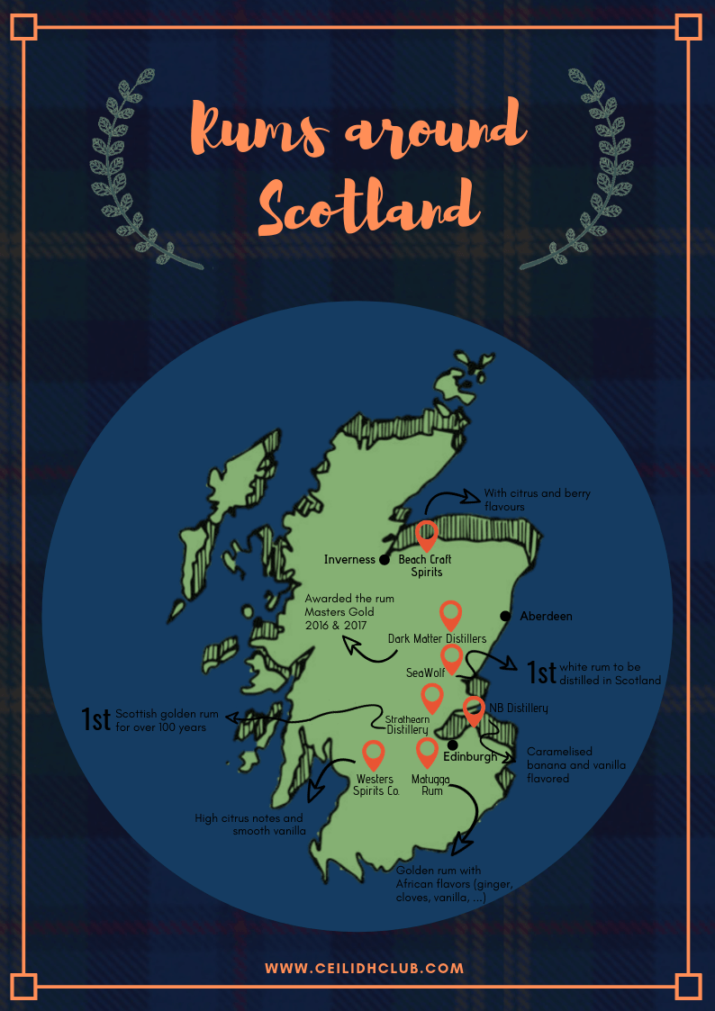 Scottish Rum infographic